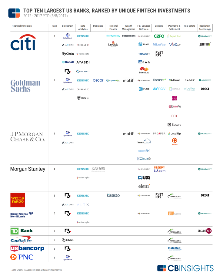 2017.06.26-Top-10-US-Banks-Fintech-Investments