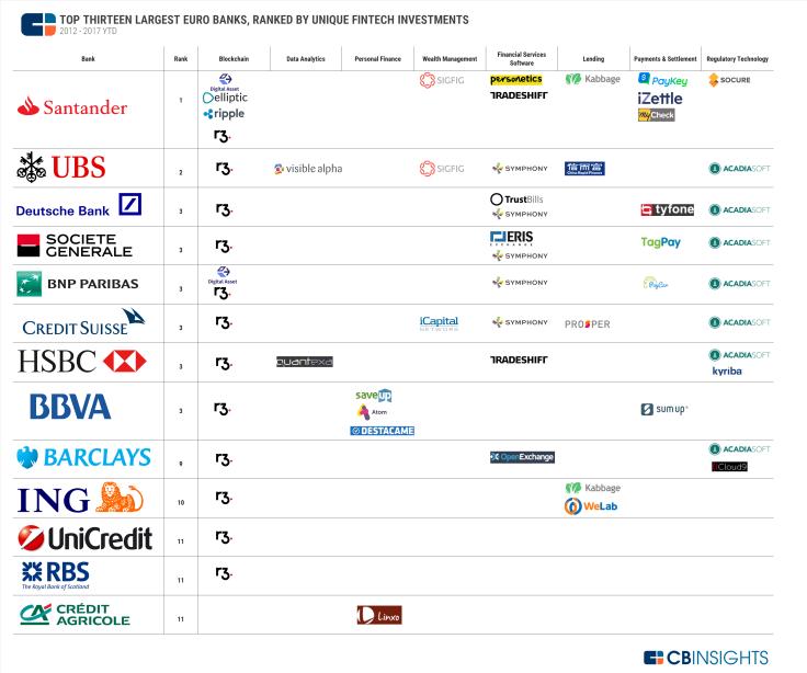 Euro-Bank-Investors-Fintech-Investments-V2