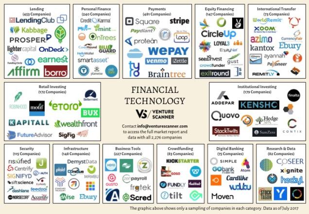 fintech-logo-map-q3-2017